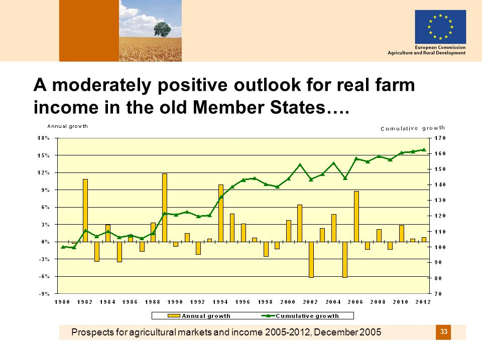 Prospects for agricultural markets and income , December A moderately positive outlook for real farm income in the old Member States….