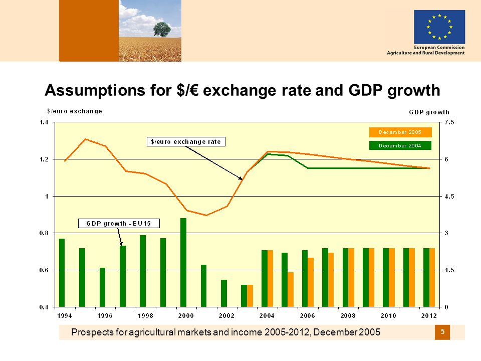 Prospects for agricultural markets and income , December Assumptions for $/ exchange rate and GDP growth
