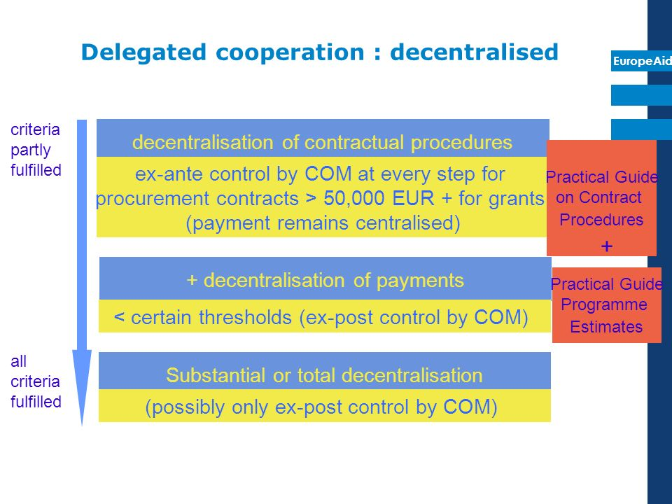 EuropeAid Delegated cooperation : decentralised decentralisation of contractual procedures ex-ante control by COM at every step for procurement contra