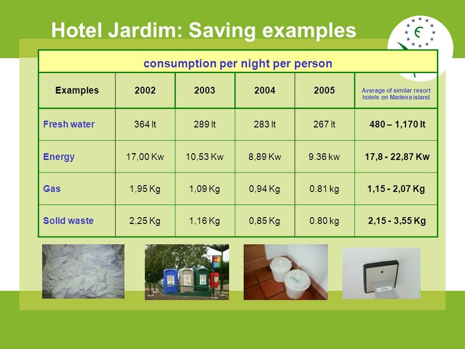 consumption per night per person Examples2002200320042005 Average of similar resort hotels on Madeira island Fresh water364 lt289 lt283 lt267 lt 480 – 1,170 lt Energy17,00 Kw10,53 Kw8,89 Kw9.36 kw 17,8 - 22,87 Kw Gas1,95 Kg1,09 Kg0,94 Kg0.81 kg1,15 - 2,07 Kg Solid waste2,25 Kg1,16 Kg0,85 Kg0.80 kg 2,15 - 3,55 Kg Hotel Jardim: Saving examples