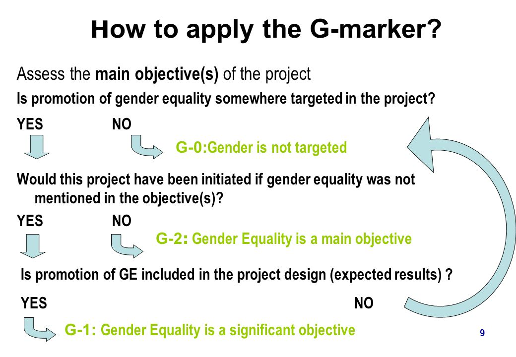 9 H ow to apply the G-marker? Assess the main objective(s) of the project Is promotion of gender equality somewhere targeted in the project? YESNO Wou