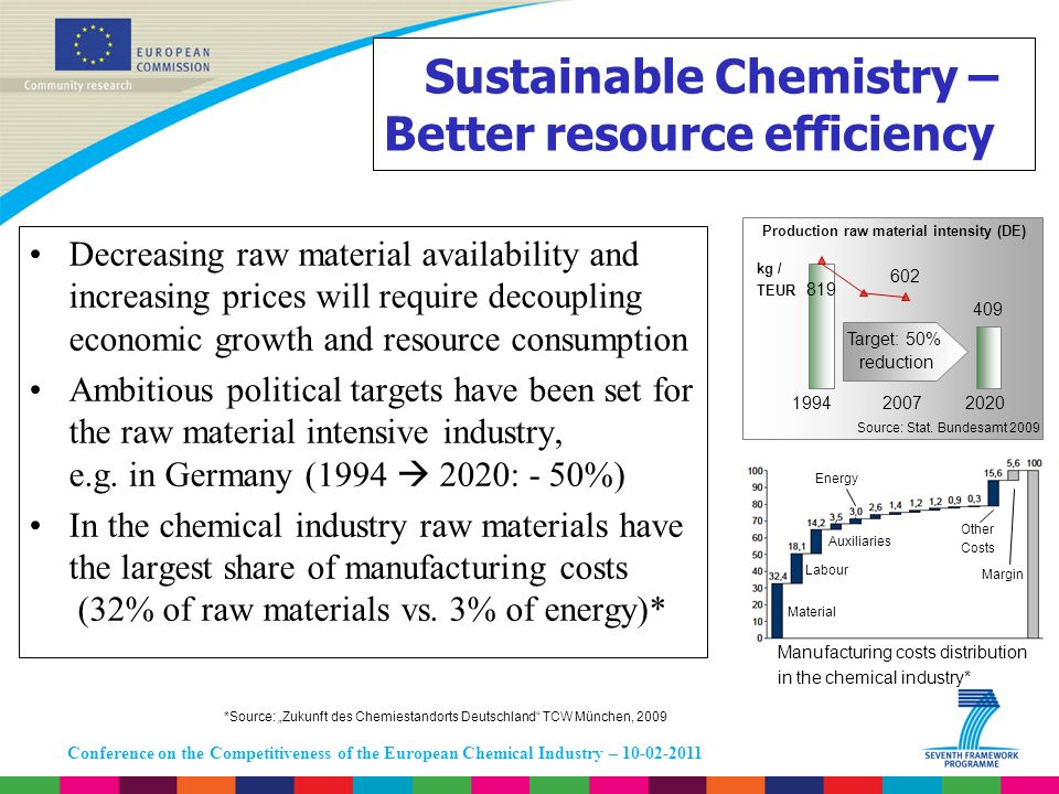 Conference on the Competitiveness of the European Chemical Industry – 10-02-2011 Sustainable Chemistry – Better resource efficiency Decreasing raw mat