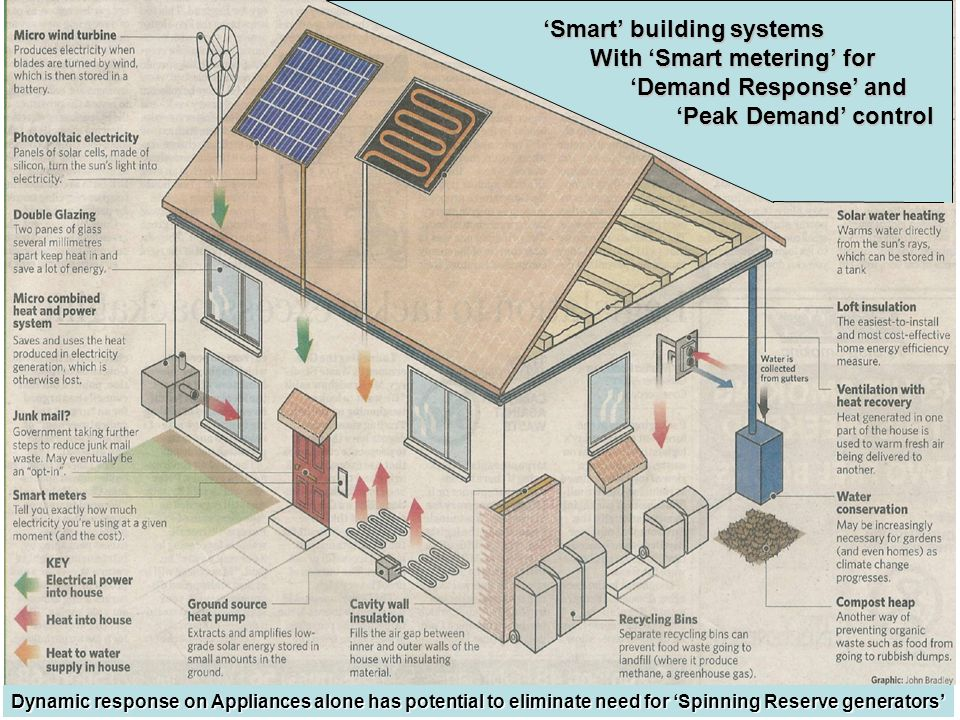 Smart building systems With Smart metering for With Smart metering for Demand Response and Demand Response and Peak Demand control Peak Demand control