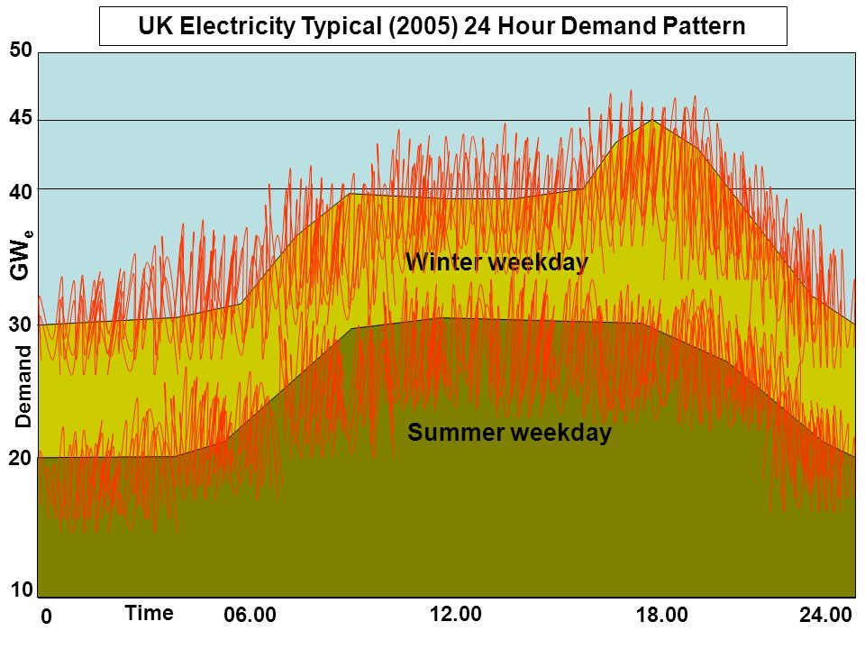 10 20 30 40 50 0 06.00 12.00 18.0024.00 45 GW e Demand Time UK Electricity Typical (2005) 24 Hour Demand Pattern Winter weekday Summer weekday