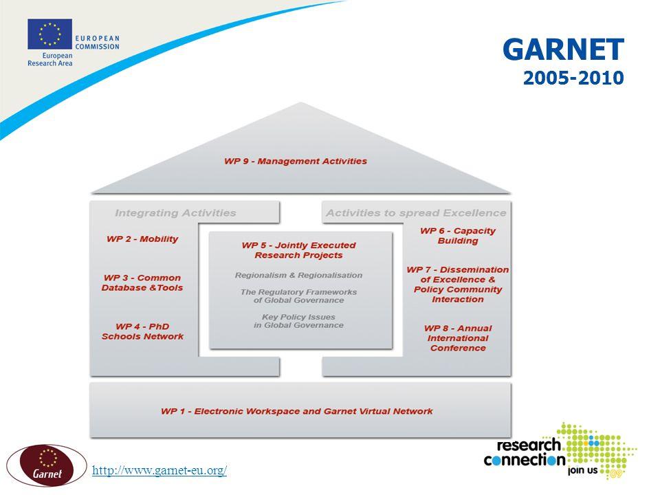 8 GARNET 2005-2010 http://www.garnet-eu.org/