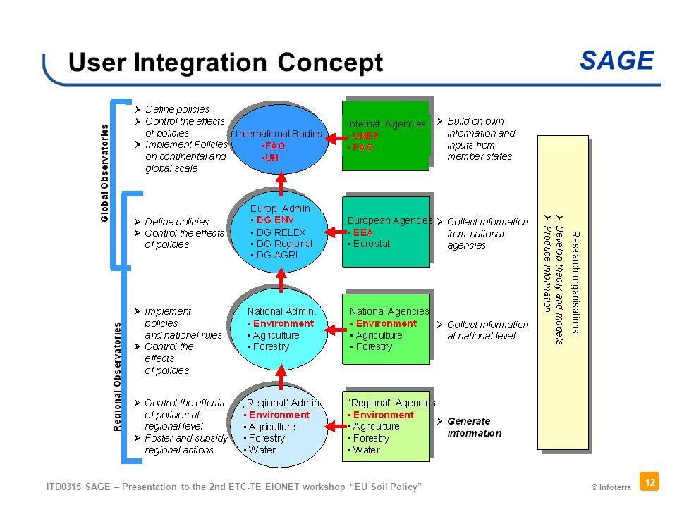 © Infoterra SAGE ITD0315 SAGE – Presentation to the 2nd ETC-TE EIONET workshop EU Soil Policy 12 User Integration Concept