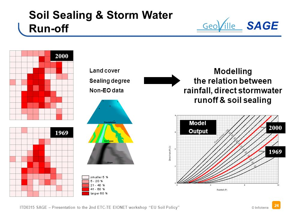 © Infoterra SAGE ITD0315 SAGE – Presentation to the 2nd ETC-TE EIONET workshop EU Soil Policy 24 Land cover 2000 1969 Sealing degree Non-EO data Modelling the relation between rainfall, direct stormwater runoff & soil sealing Soil Sealing & Storm Water Run-off 2000 1969 Model Output