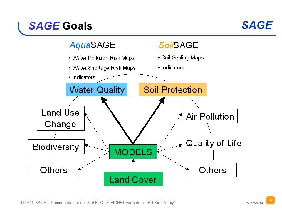 © Infoterra SAGE ITD0315 SAGE – Presentation to the 2nd ETC-TE EIONET workshop EU Soil Policy 9 SAGE Goals