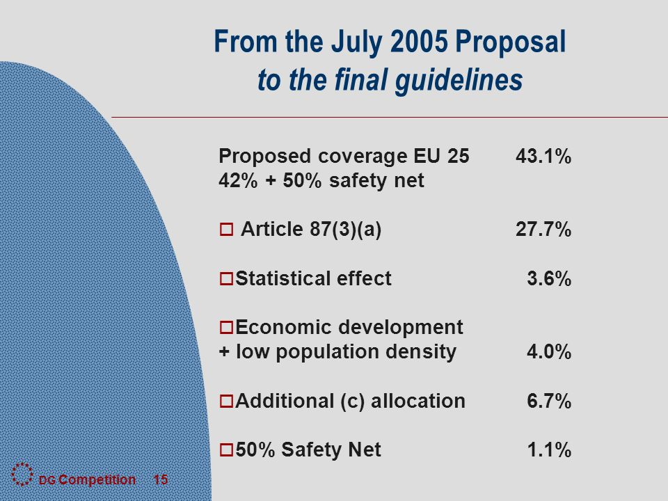 DG Competition 15 From the July 2005 Proposal to the final guidelines Proposed coverage EU % 42% + 50% safety net o Article 87(3)(a)27.7% o Statistical effect 3.6% o Economic development + low population density4.0% o Additional (c) allocation6.7% o 50% Safety Net1.1%