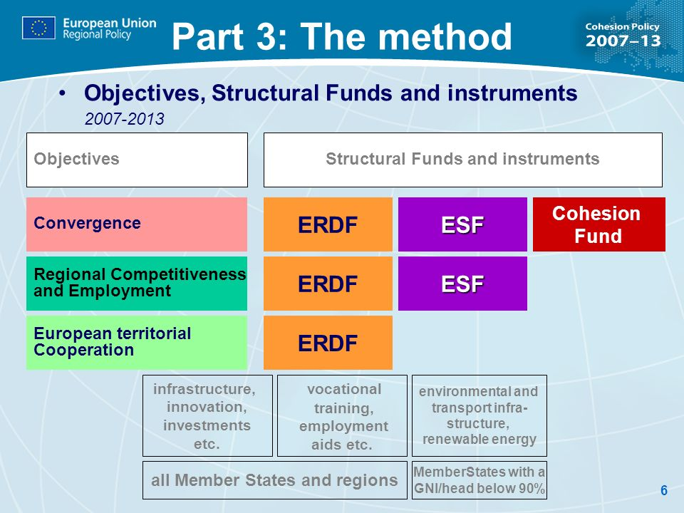 6 Part 3: The method Objectives, Structural Funds and instruments 2007-2013 ERDFESF Cohesion Fund Convergence Regional Competitiveness and Employment European territorial Cooperation ERDF ESF ObjectivesStructural Funds and instruments infrastructure, innovation, investments etc.
