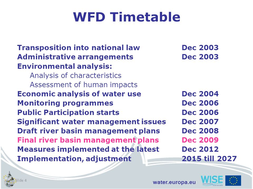 water.europa.eu Slide 4 Transposition into national lawDec 2003 Administrative arrangementsDec 2003 Environmental analysis: Analysis of characteristic