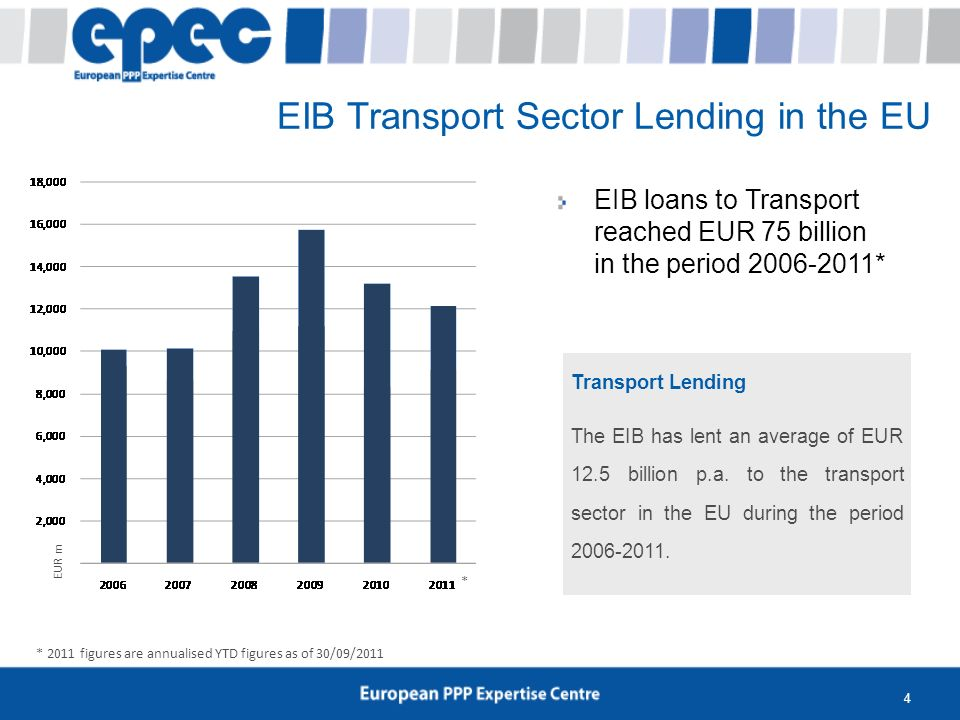 4 EIB Transport Sector Lending in the EU EIB loans to Transport reached EUR 75 billion in the period 2006-2011* Transport Lending The EIB has lent an