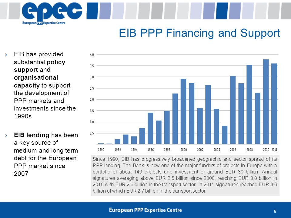6 EIB PPP Financing and Support Since 1990, EIB has progressively broadened geographic and sector spread of its PPP lending. The Bank is now one of th