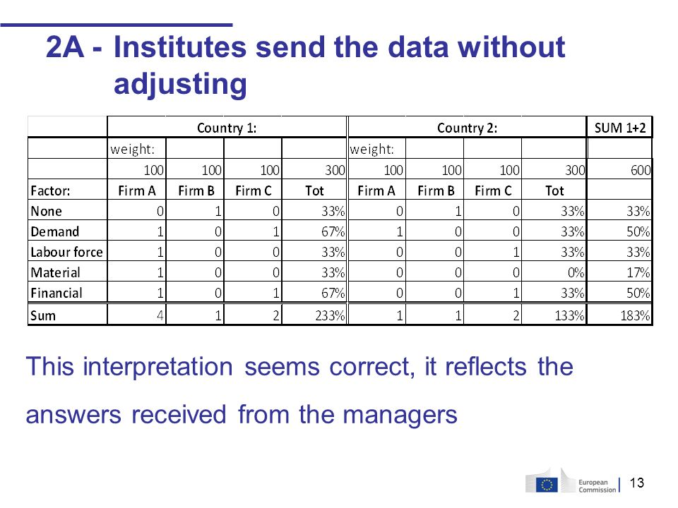 13 2A -Institutes send the data without adjusting This interpretation seems correct, it reflects the answers received from the managers