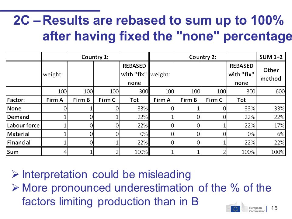 15 2C –Results are rebased to sum up to 100% after having fixed the none percentage Interpretation could be misleading More pronounced underestimation of the % of the factors limiting production than in B