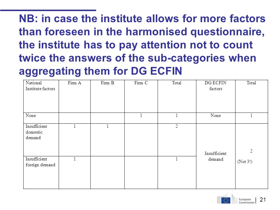 21 NB: in case the institute allows for more factors than foreseen in the harmonised questionnaire, the institute has to pay attention not to count twice the answers of the sub-categories when aggregating them for DG ECFIN National Institute factors Firm AFirm BFirm CTotalDG ECFIN factors Total None 11 1 Insufficient domestic demand 11 2 Insufficient demand 2 (Not 3!) Insufficient foreign demand 1 1