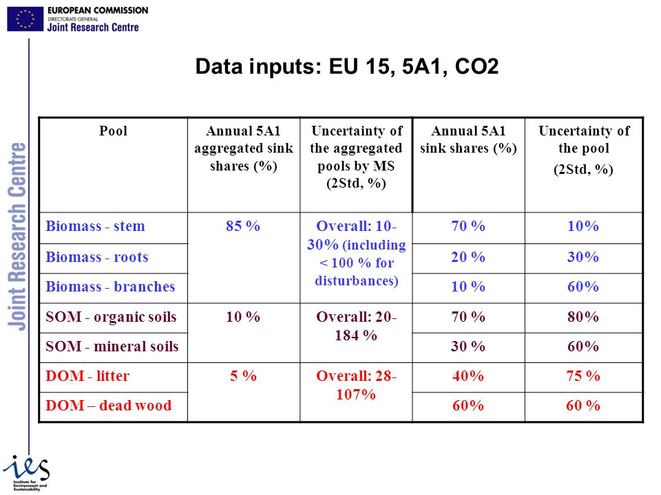 Data inputs: EU 15, 5A1, CO2 PoolAnnual 5A1 aggregated sink shares (%) Uncertainty of the aggregated pools by MS (2Std, %) Annual 5A1 sink shares (%) Uncertainty of the pool (2Std, %) Biomass - stem85 %Overall: 10- 30% (including < 100 % for disturbances) 70 %10% Biomass - roots20 %30% Biomass - branches10 %60% SOM - organic soils10 %Overall: 20- 184 % 70 %80% SOM - mineral soils30 %60% DOM - litter5 %Overall: 28- 107% 40%75 % DOM – dead wood60%