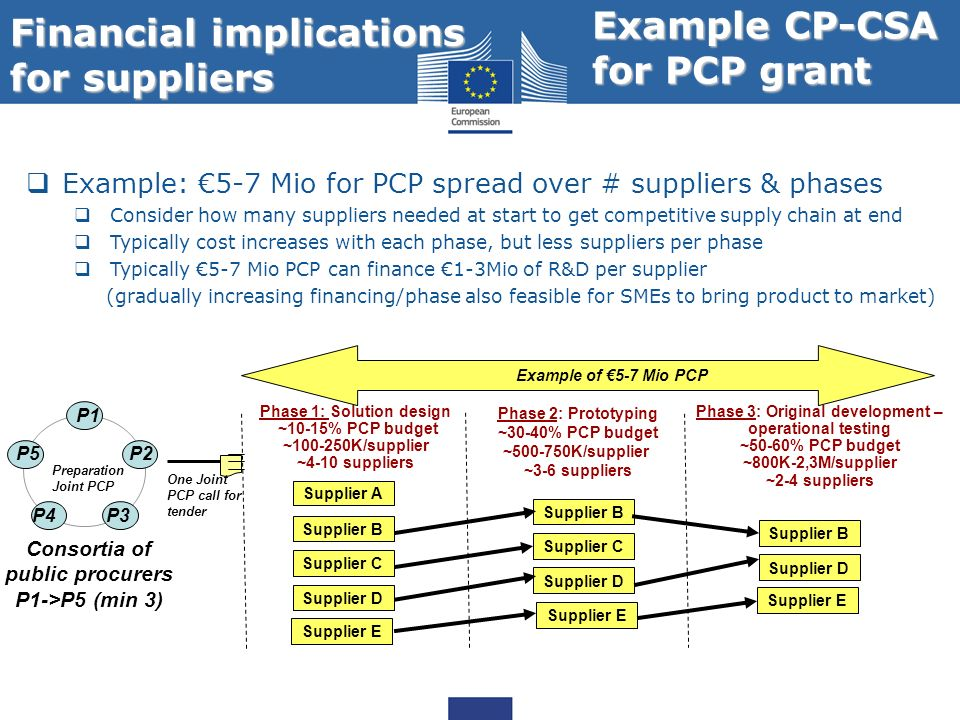 Financial implications for suppliers Supplier B Supplier C Supplier D Phase 1: Solution design ~10-15% PCP budget ~100-250K/supplier ~4-10 suppliers P