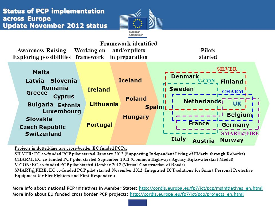 17 Execution of a joint cross-border PCP, to explore possible alternative solution paths for the targeted improvements in public sector services, and testing of these solutions against a set of jointly defined performance criteria.