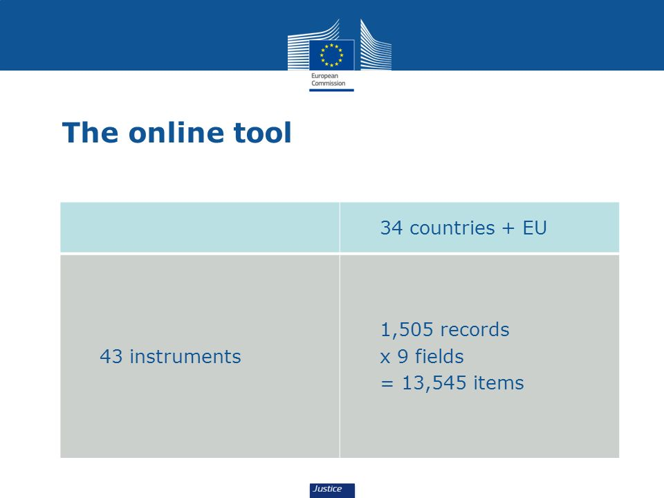 The online tool 34 countries + EU 43 instruments 1,505 records x 9 fields = 13,545 items
