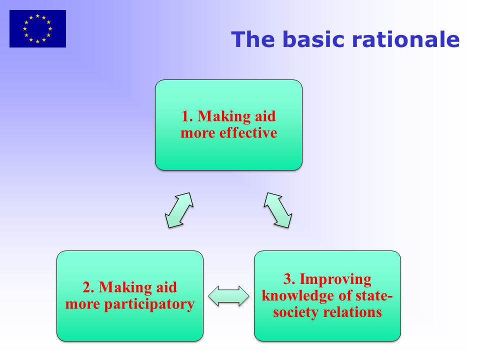 The basic rationale 1. Making aid more effective 3.