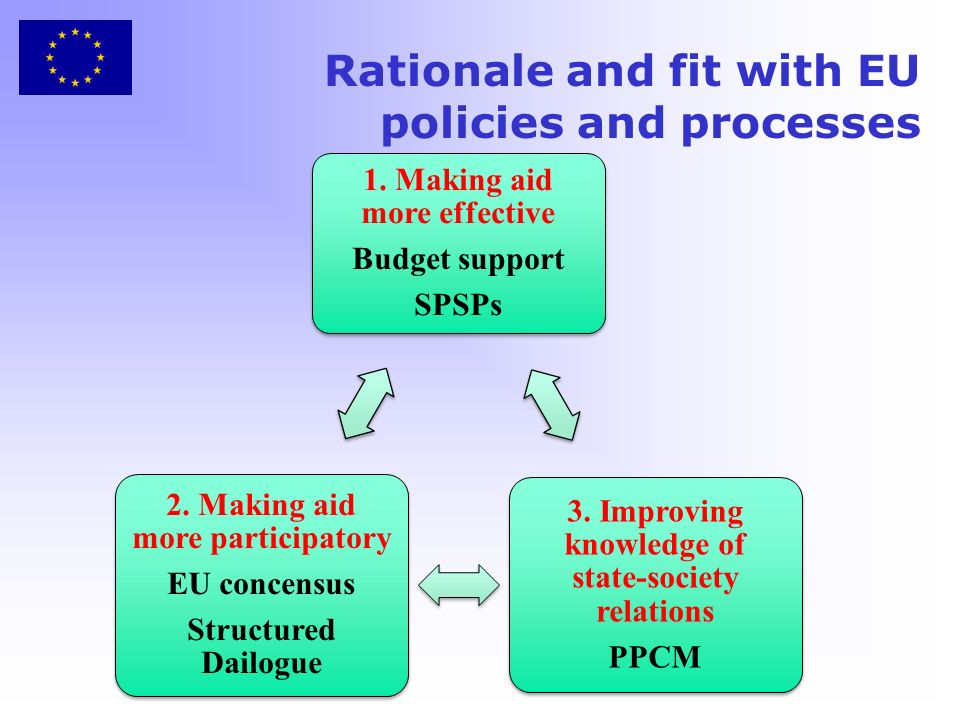 Rationale and fit with EU policies and processes 1.