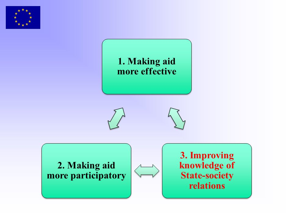 1. Making aid more effective 3. Improving knowledge of State-society relations 2.
