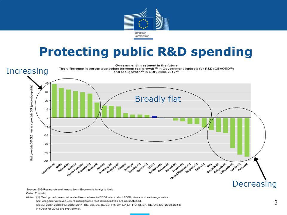 Research and Innovation Research and Innovation Protecting public R&D spending 3 Increasing Broadly flat Decreasing