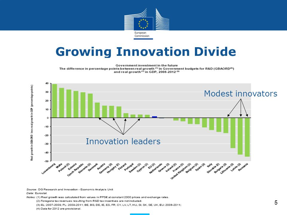 Research and Innovation Research and Innovation Growing Innovation Divide 5 Innovation leaders Modest innovators