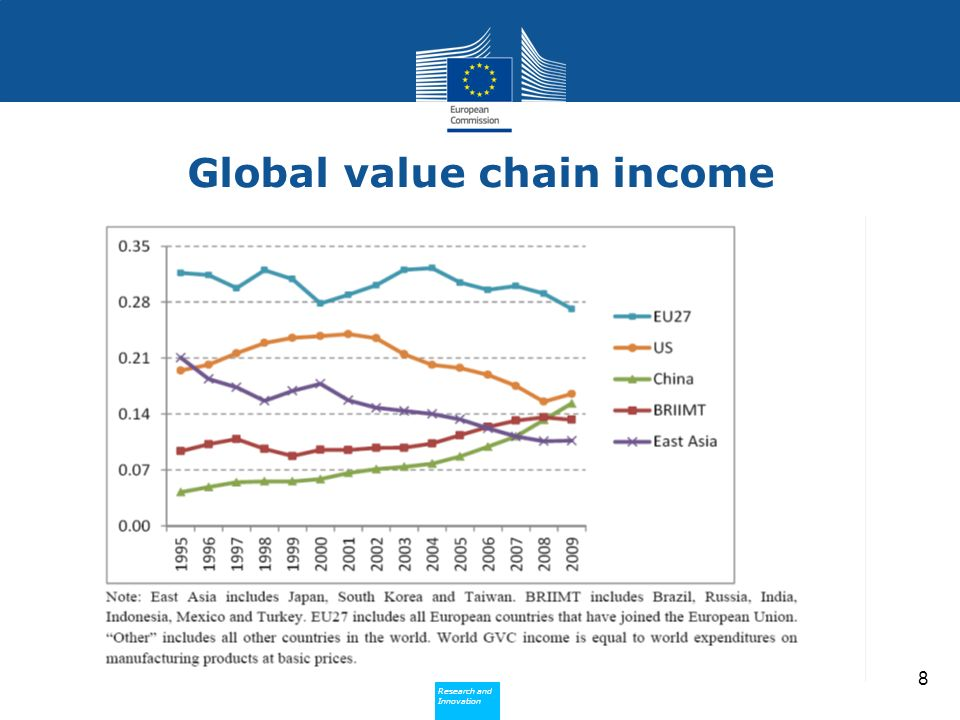 Research and Innovation Research and Innovation Global value chain income 8