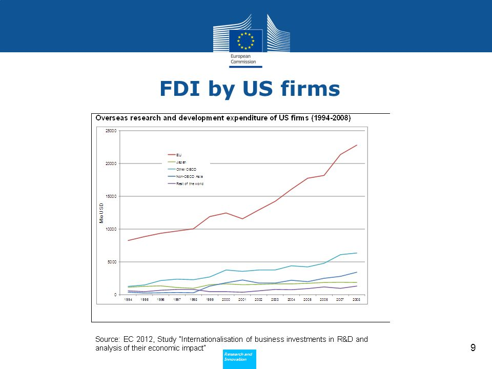 Research and Innovation Research and Innovation FDI by US firms 9