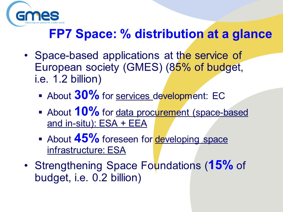 FP7 Space: % distribution at a glance Space-based applications at the service of European society (GMES) (85% of budget, i.e. 1.2 billion) About 30% f