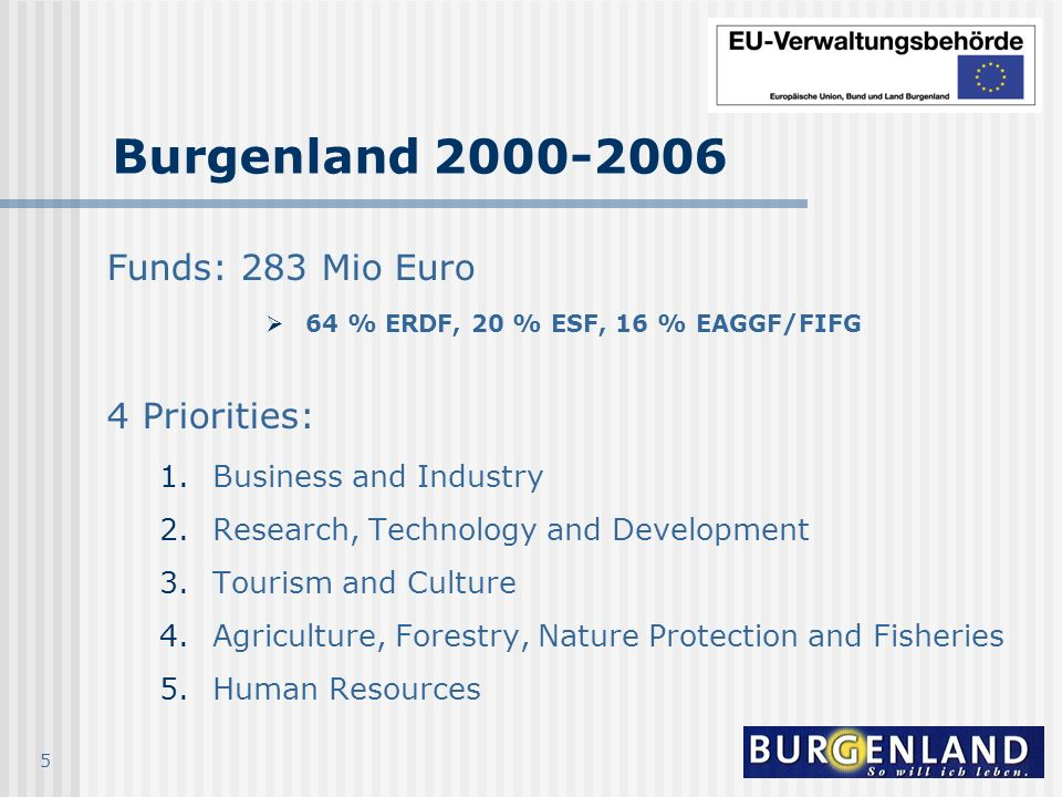 5 Burgenland 2000-2006 Funds: 283 Mio Euro 64 % ERDF, 20 % ESF, 16 % EAGGF/FIFG 4 Priorities: 1.Business and Industry 2.Research, Technology and Devel