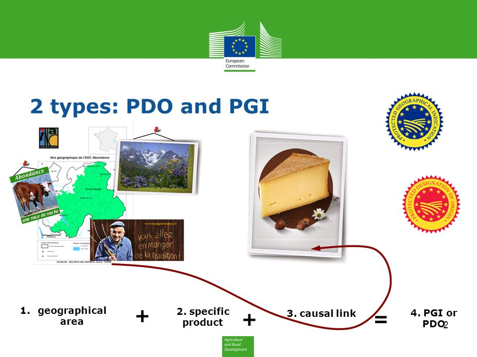 2 types: PDO and PGI 1.geographical area + + = 2. specific product 3. causal link 4. PGI or PDO 2