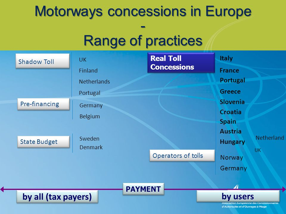 Motorways concessions in Europe - Range of practices UK Shadow Toll Finland Netherlands Portugal Pre-financing Germany Belgium State Budget Sweden Den