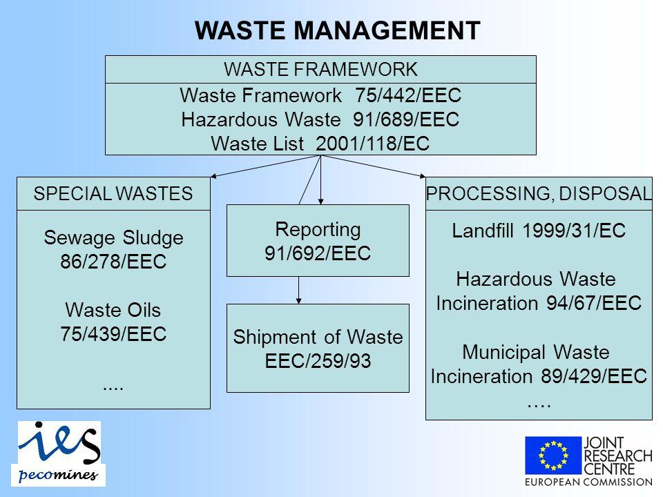 WASTE MANAGEMENT WASTE FRAMEWORK Waste Framework 75/442/EEC Hazardous Waste 91/689/EEC Waste List 2001/118/EC Sewage Sludge 86/278/EEC Waste Oils 75/439/EEC....