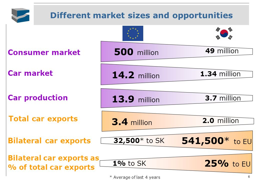 6 Different market sizes and opportunities * Average of last 4 years Consumer market Car market Car production Total car exports Bilateral car exports