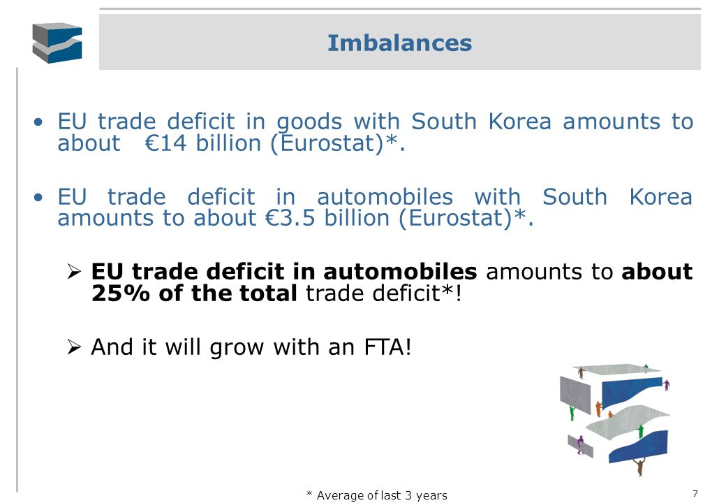 7 Imbalances EU trade deficit in goods with South Korea amounts to about 14 billion (Eurostat)*. EU trade deficit in automobiles with South Korea amou
