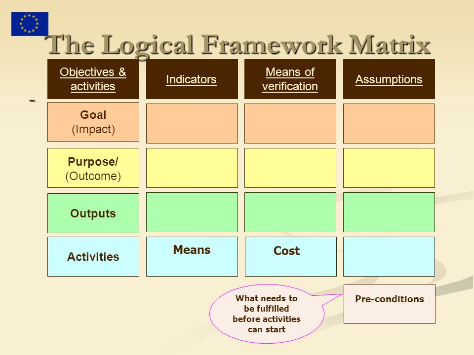 The Logical Framework Matrix - Objectives & activities Purpose/ (Outcome) Goal (Impact) Outputs Activities Means Indicators Means of verification Assumptions What needs to be fulfilled before activities can start Pre-conditions Cost