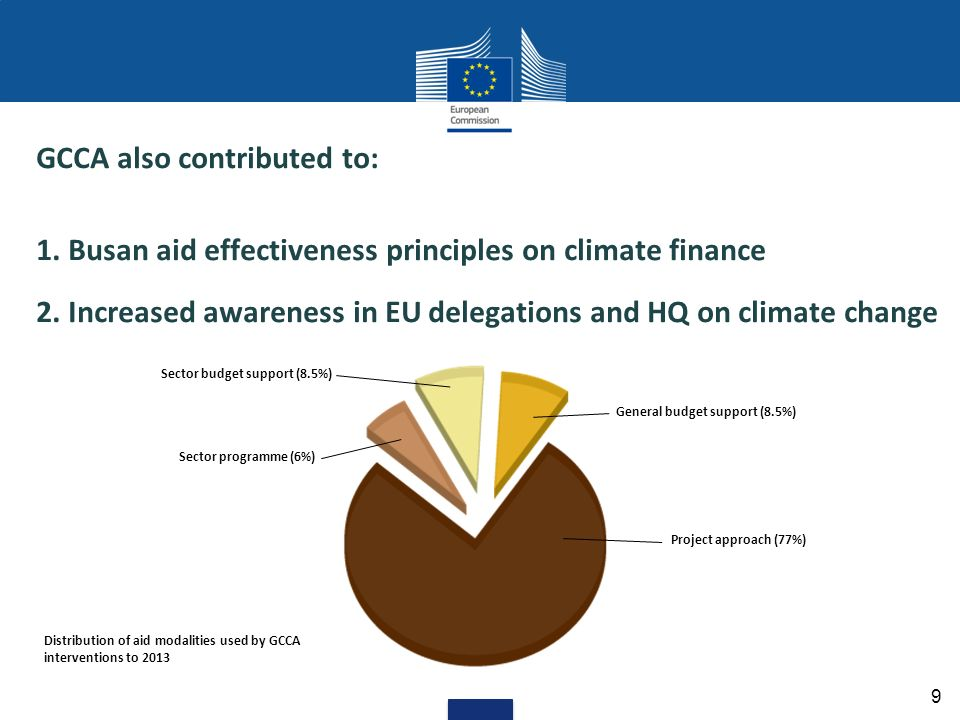 GCCA also contributed to: 1. Busan aid effectiveness principles on climate finance 2. Increased awareness in EU delegations and HQ on climate change 9