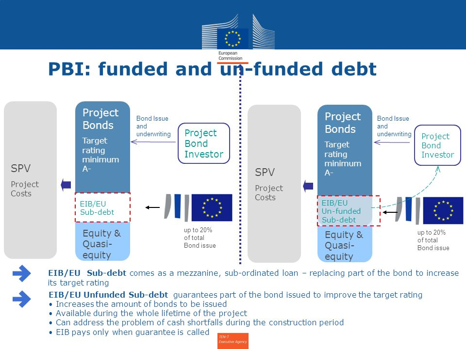 Equity & Quasi- equity 13 European Investment Bank PBI: funded and un-funded debt Project Bonds Target rating minimum A- Bond Issue and underwriting SPV Project Costs EIB/EU Sub-debt EIB/EU Sub-debt comes as a mezzanine, sub-ordinated loan – replacing part of the bond to increase its target rating EIB/EU Unfunded Sub-debt guarantees part of the bond issued to improve the target rating Increases the amount of bonds to be issued Available during the whole lifetime of the project Can address the problem of cash shortfalls during the construction period EIB pays only when guarantee is called Project Bonds Target rating minimum A- up to 20% of total Bond issue Project Bond Investor SPV Project Costs Project Bond Investor Bond Issue and underwriting EIB/EU Un-funded Sub-debt up to 20% of total Bond issue