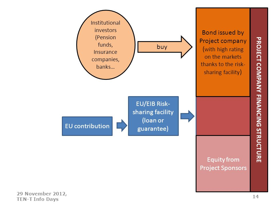 Equity from Project Sponsors EU contribution EU/EIB Risk- sharing facility (loan or guarantee) Bond issued by Project company ( with high rating on the markets thanks to the risk- sharing facility ) Institutional investors (Pension funds, Insurance companies, banks… buy PROJECT COMPANY FINANCING STRUCTURE 29 November 2012, TEN-T Info Days 14