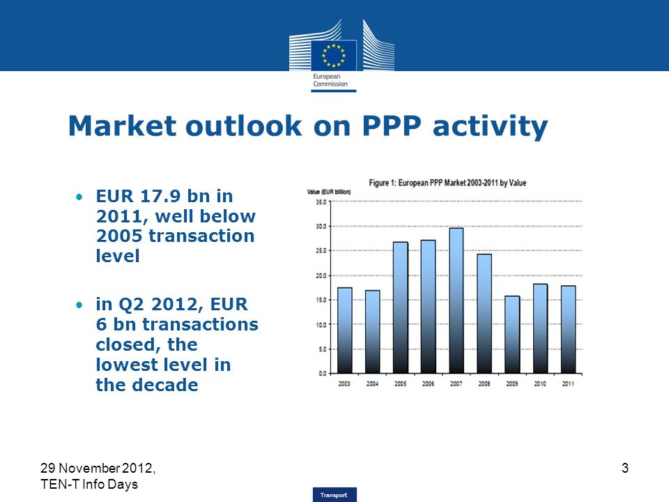 Transport Market outlook on PPP activity EUR 17.9 bn in 2011, well below 2005 transaction level in Q2 2012, EUR 6 bn transactions closed, the lowest level in the decade 29 November 2012, TEN-T Info Days 3