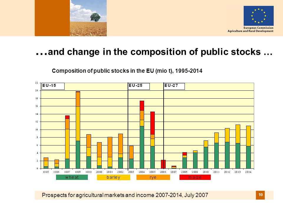 Prospects for agricultural markets and income 2007-2014, July 2007 10 … and change in the composition of public stocks … Composition of public stocks in the EU (mio t), 1995-2014