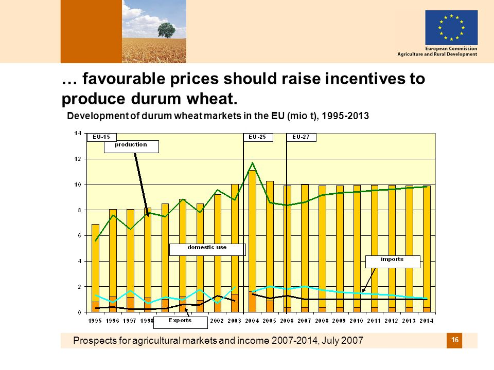 Prospects for agricultural markets and income 2007-2014, July 2007 16 … favourable prices should raise incentives to produce durum wheat.