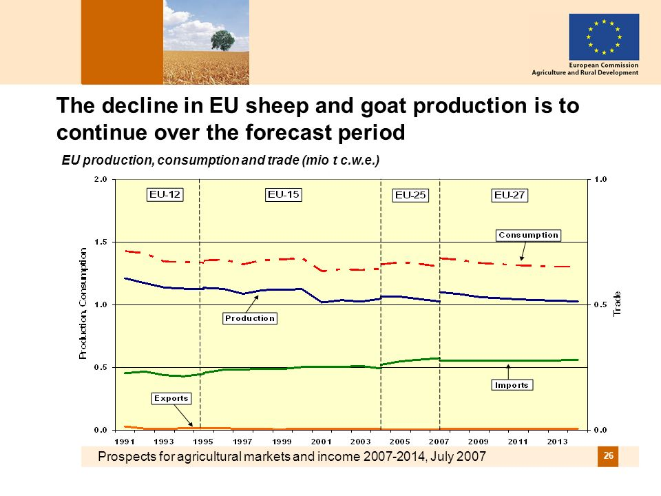 Prospects for agricultural markets and income 2007-2014, July 2007 26 The decline in EU sheep and goat production is to continue over the forecast period EU production, consumption and trade (mio t c.w.e.)