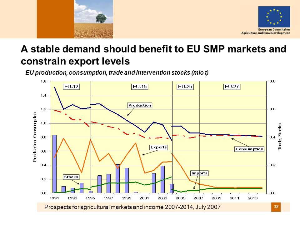 Prospects for agricultural markets and income 2007-2014, July 2007 32 A stable demand should benefit to EU SMP markets and constrain export levels EU production, consumption, trade and intervention stocks (mio t)