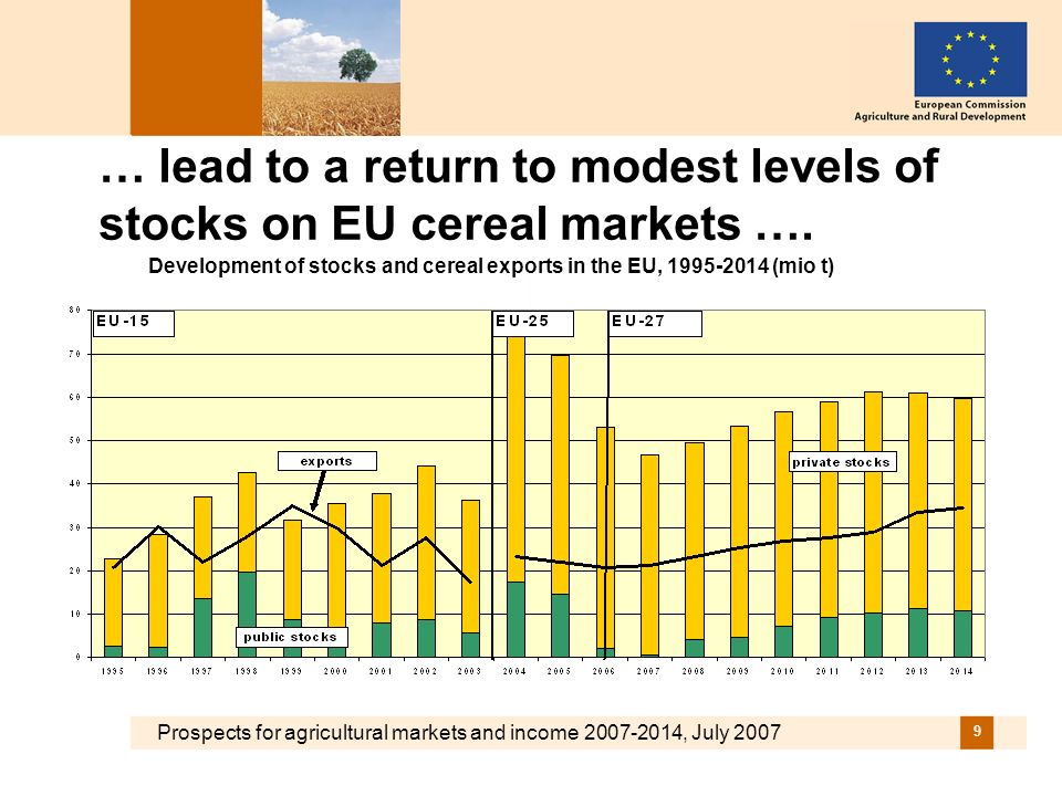 Prospects for agricultural markets and income 2007-2014, July 2007 9 … lead to a return to modest levels of stocks on EU cereal markets ….