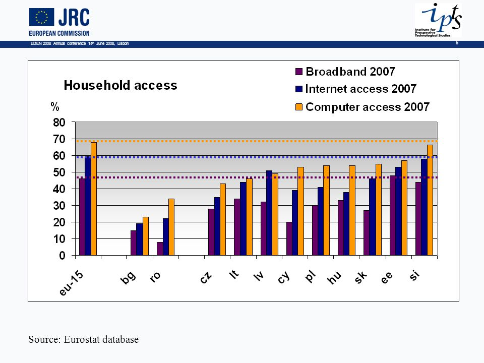 EDEN 2008 Annual conference 14 th June 2008, Lisbon 6 Household access Source: Eurostat database