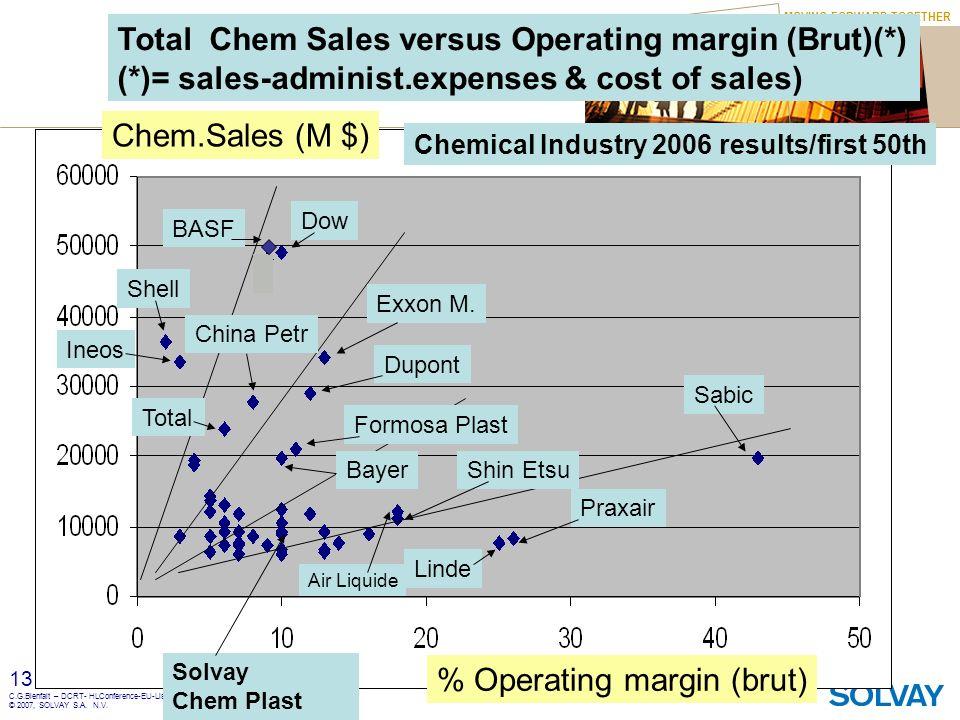 MOVING FORWARD TOGETHER 13 C.G.Bienfait – DCRT- HLConference-EU-Lisboa 8-10 Oct. 2007 - © 2007, SOLVAY S.A. N.V. Total Chem Sales versus Operating mar